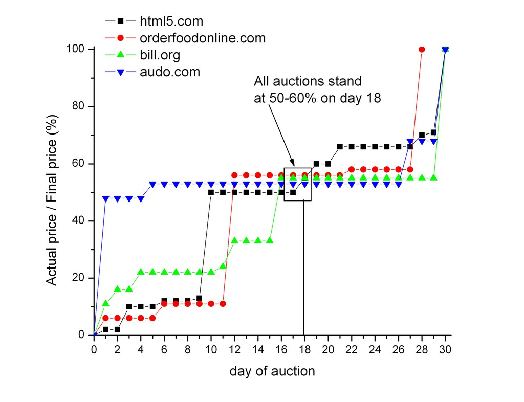 Relative prices of domains during the auction, surprisingly similar ones