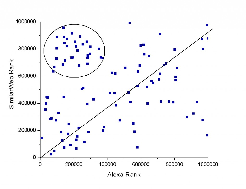 Correlation of Alexa rank and SimilarWeb rank under 1 million