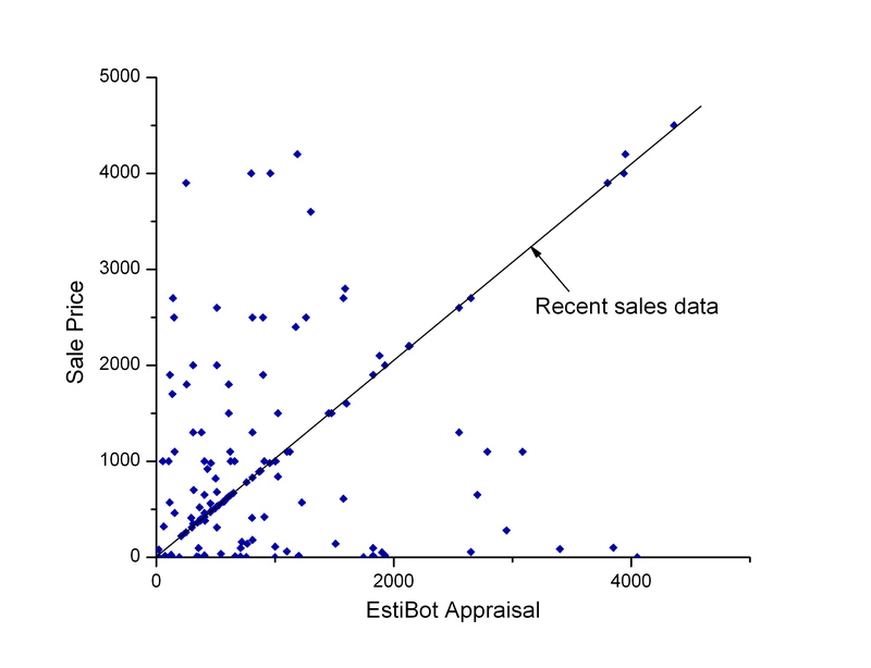 Sale vs Estibot prices of recent GoDaddy auctions: EstiBot will reset the appraisal of large percent of domains