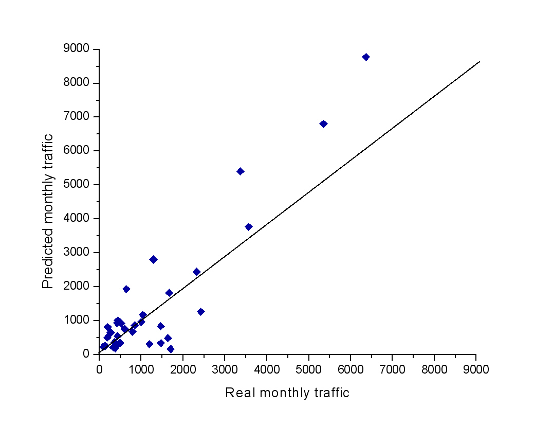Traffic prediction based on SimilarWeb ranks