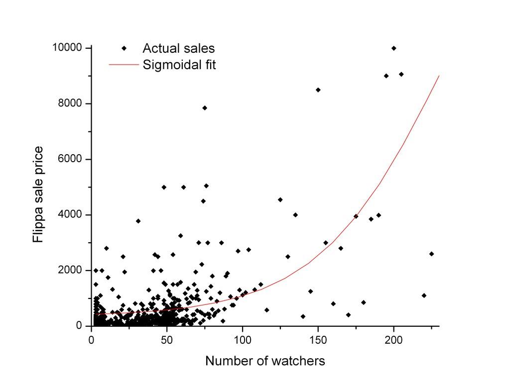 More watchers, more money