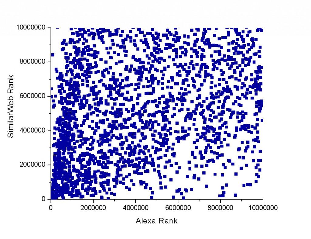 Correlation of Alexa rank and SimilarWeb rank under 10 million